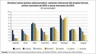 Inversiones Rentables en Latinoamérica